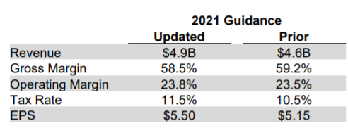 The 2021 guidance released by Garmin on estimations for their revenue, gross margin, operating margin, tax rate and EPS in 2021. Updated estimate for revenue is $4.9 billion. Updated estimate for gross margin is 58.5%. Updated estimate for operating margin is 23.8%. Updated estimate for tax rate is 11.5%. Updated estimate for EPS is $5.50.