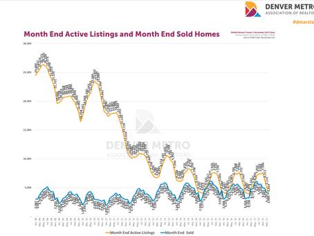 2018 Denver Real Estate Market Report