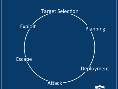 Breaking the Attack Cycle