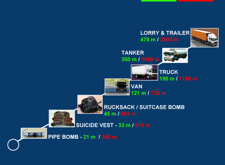 Safe stand off distances for explosive devices