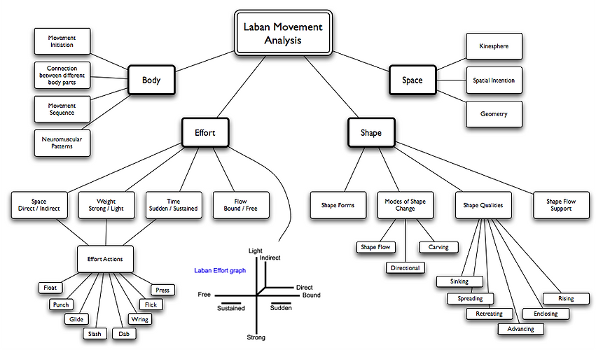 Laban Movement Analysis Chart.png