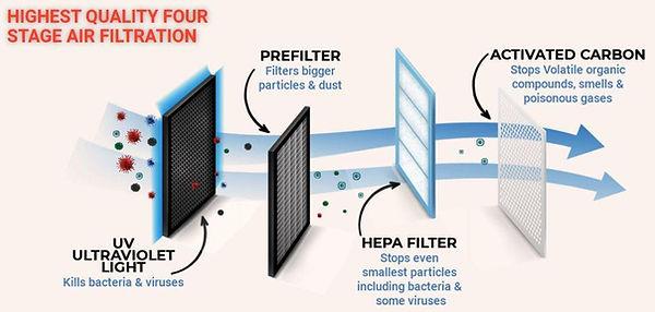 Air Filtering stages.jpg
