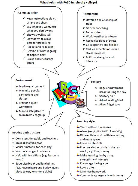 What helps with FASD in school or colleg