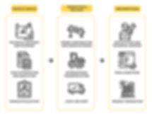Cyan Online Ordering Process Flow Chart