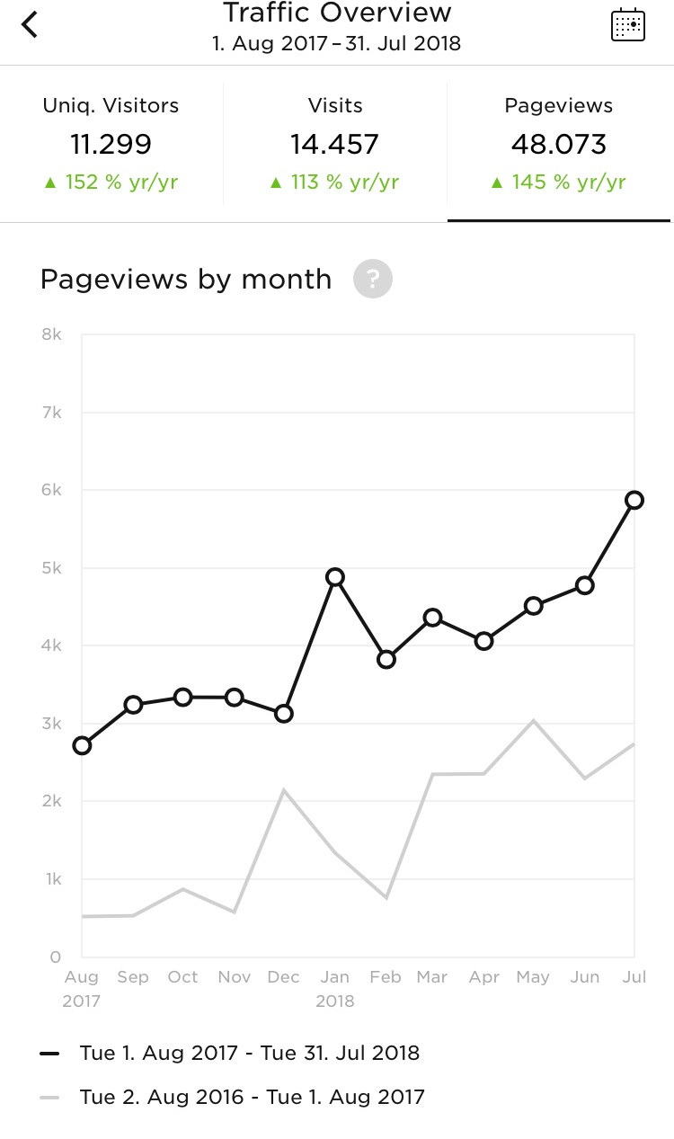 Your-L.A.-Office-Client-Pageview-Analytics.j