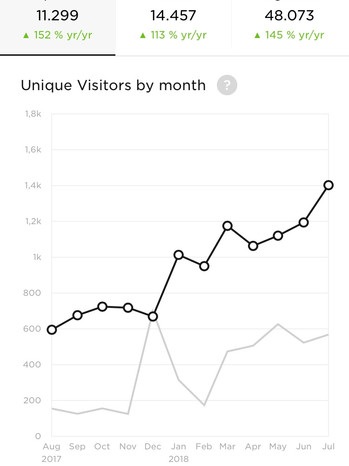 Your-L.A.-Office-Social-Clients-Visitors-growth.j