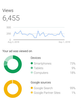 Your-L.A.-Office-Google-AdWords-Analytics-2.