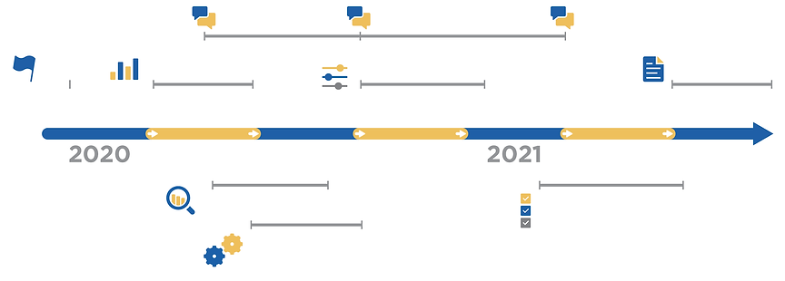 Timeline graphic starting in mid-202 and running through 2021