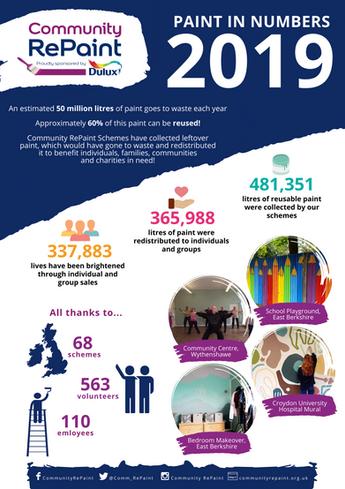 2019 Community RePaint Network Statistics