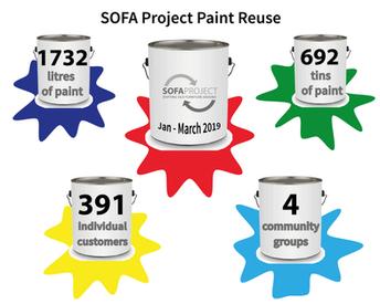 SOFA Project paint reuse revolution