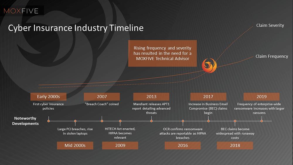 Cyber Insurance Industry Timeline