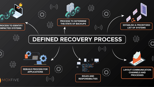 Ransomware Recovery Tales: Prepare for Battle