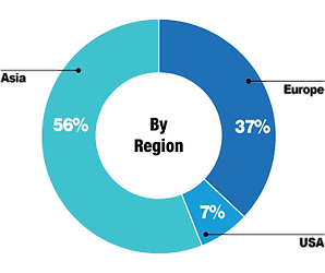 by-region.png
