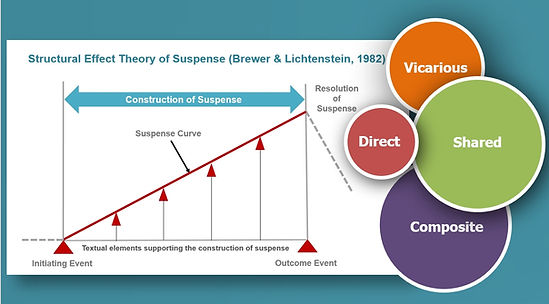 A graph showing a framework to measur audienc eexperence of suspense using micro-narrative structures, direct, vicarious, shared and composite suspense