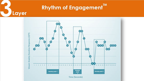 Graph showing the rhythm of engagement