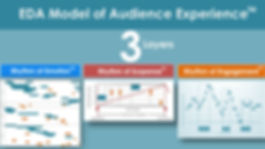 An EDA Model of Audiene Experience, Rhythm of emotion, Suspense and Engagement