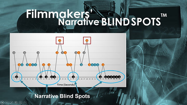 Graph revealing filmmakers' narrative blind spots that significantly reduce attention and engagement