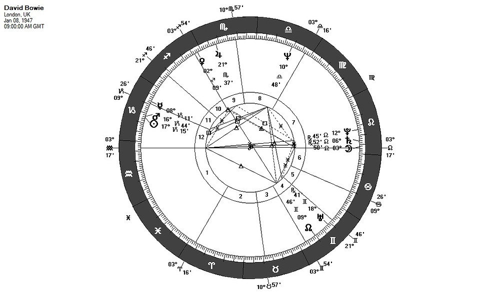 David Bowie's astrological chart