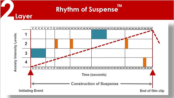Graph showing a rhythm of suspense
