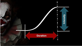 A graph measuring suspense as an anxiety response, using two variables intensity and duration