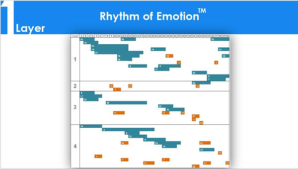 Graph showing the rhythm of Emotion
