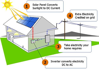 How does solar panels work? Solar panels convert sunlighy to DC current