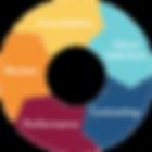 Vitullo Advisory Services Engagement Process