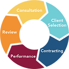 Vitullo Advisory Services Engagement Process