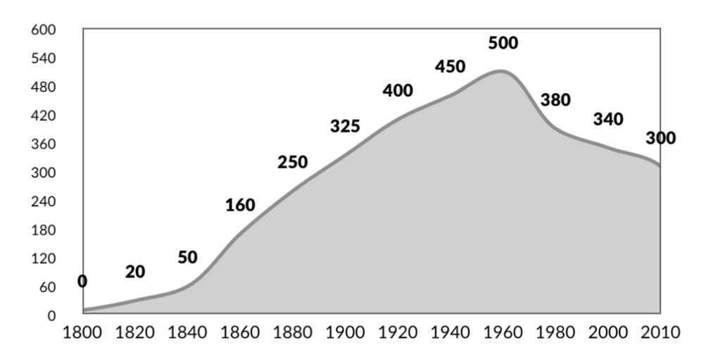 Population of Greater Cincinnati, thousands, 1800-2010
