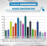 increase-conversion-rate-average-faceboo