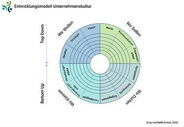 Kulturentwicklung_Modell_triCOMM.jpg