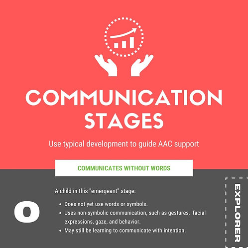 Communication Stages and AAC  Infographic