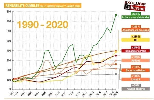Rentabilité placements sur 30 ans - Le R