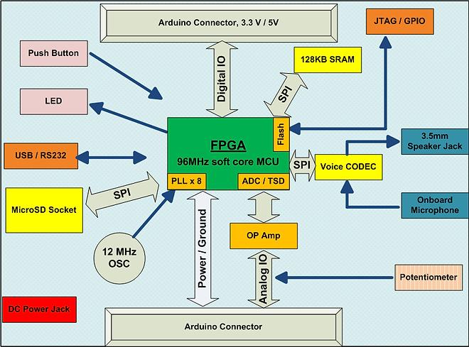 M10 Hardware Architecture