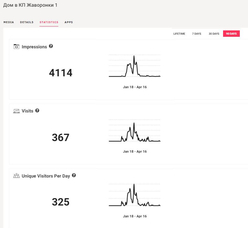 Статистика просмотров 3Д тура Matterport