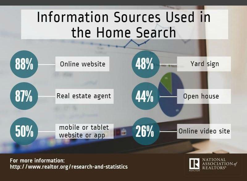 информационные ресурсы, используемые для поиска дома