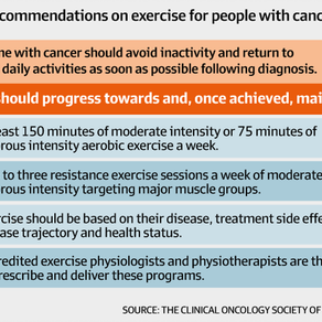 Cancer and Rehabilitation Exercise: CARE for Cancer