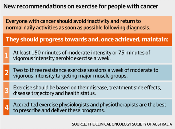 Latest guidelines for Cancer Rehabilitation: PROmotion Health, Claremont, Western Australia