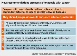 Latest guidelines for Cancer Rehabilitation: PROmotion Health, Claremont, Western Australia