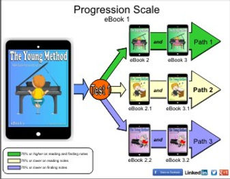 Progression Page TYM eBook 1.jpg