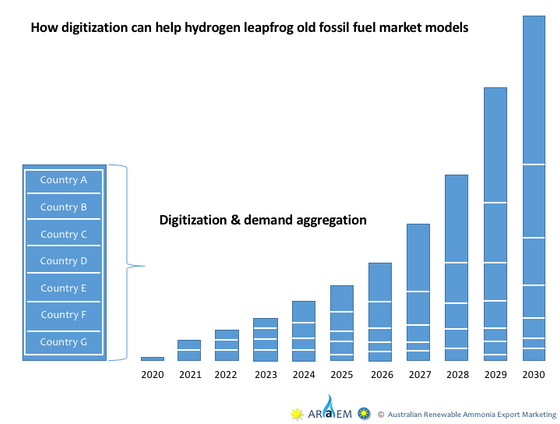 Digitization means hydrogen can leapfrog old fossil fuel market models - and go immediately to inter