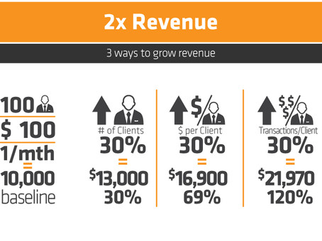 Double Your Revenue - As Often As You Like