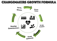 Changemakers Growth Formula.png