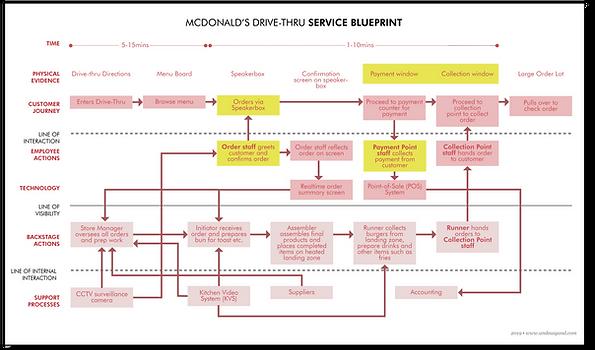McD Blueprint.png