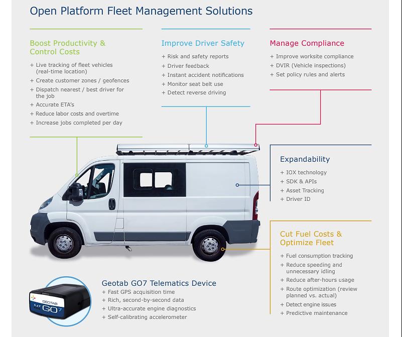 Open Platform Feet Management