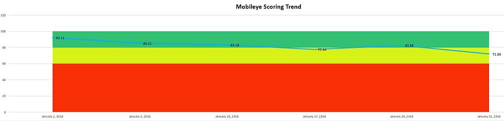Mobileye Weekly Trending Scorecard