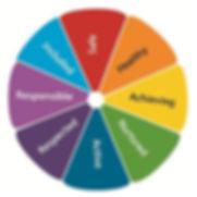 GIRFEC_wheel.jpg