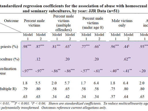 Statistics, Clergy Abuse, and Homosexuality: Coefficients