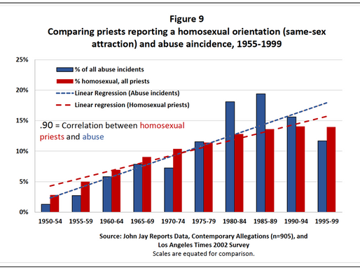 Statistics, Clergy Abuse, and Homosexuality: The Sullins Report