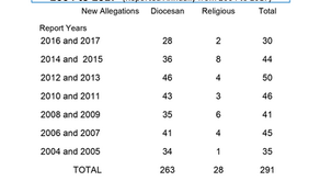 Church Responses to the Crisis: Recent Data